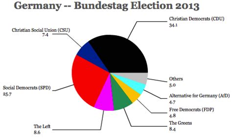 Political system of Germany essays